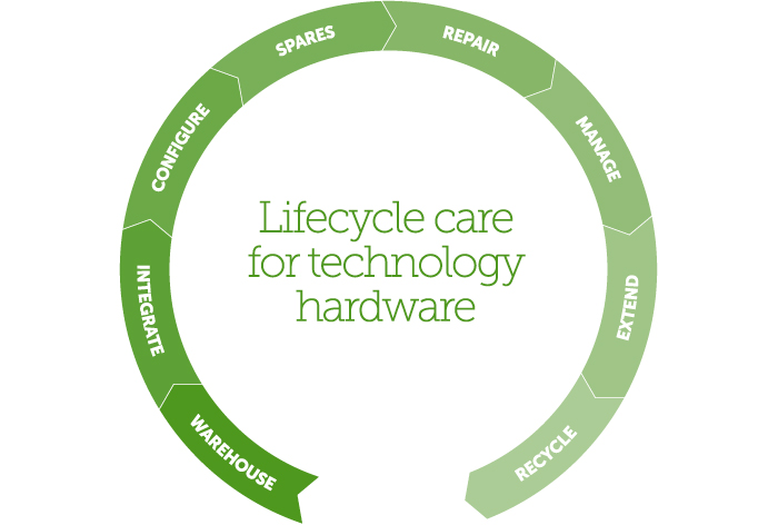 Technology Lifecycle Management: Lifecycle Care / Loop Technologies